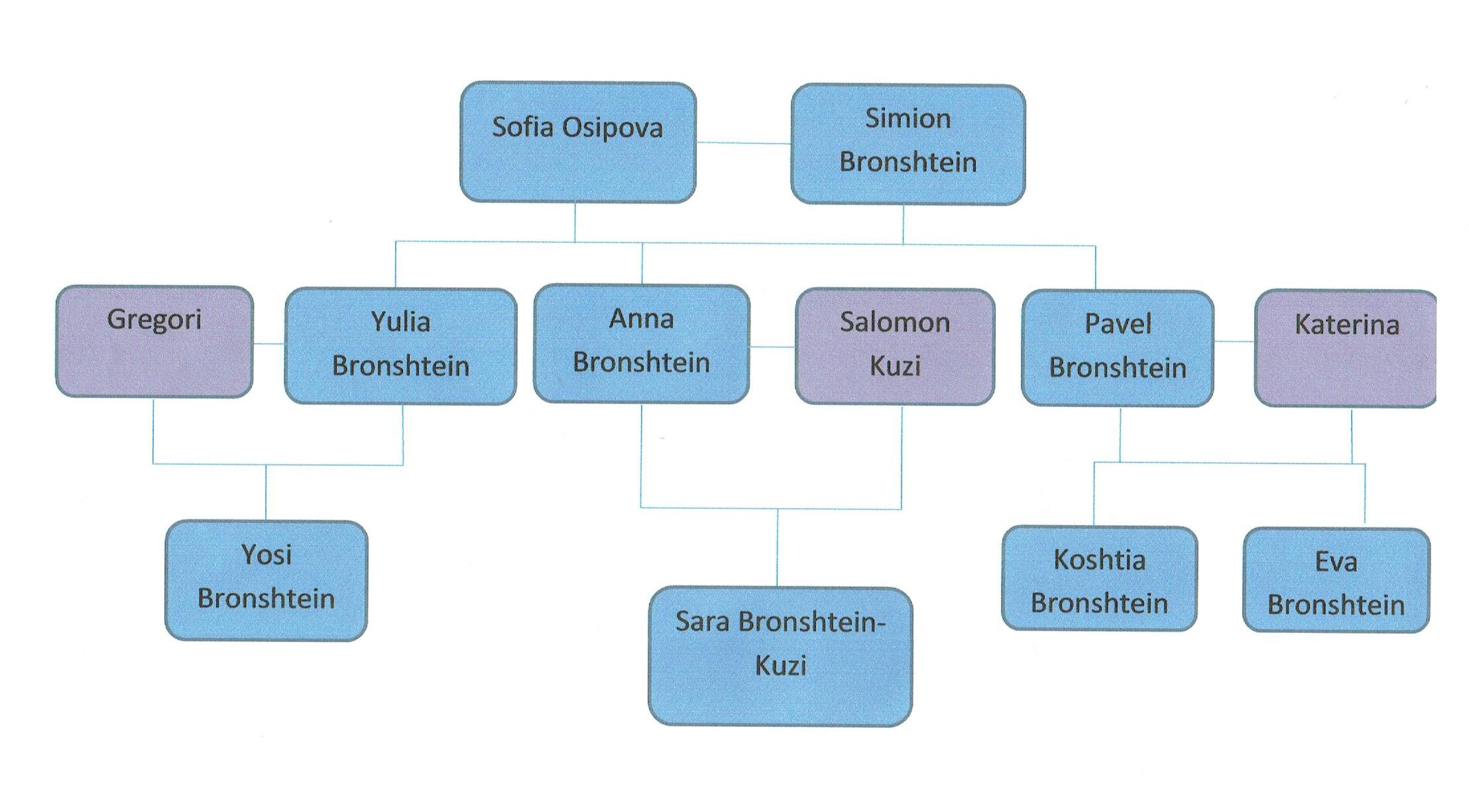My Family Tree by Sara Bronshtein Kuzi - Ourboox.com