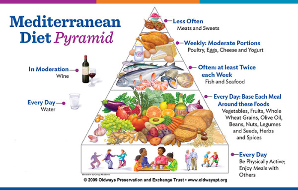 http://mamaslegacycookbooks.com/mediterranean-food-pyramid/