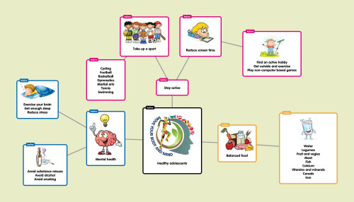 Mind map with Popplet