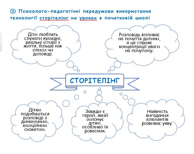 Сторітелінг в початковій школі by Rostislav - Ourboox.com