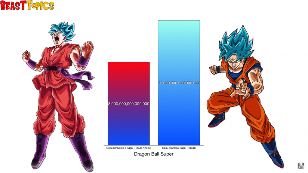 Goku's power levels by tomer ganot - Illustrated by son tomerAkira Toriyama - Ourboox.com