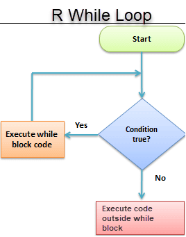 how to use for & while loop and math claas in c# by adam dabour - Illustrated by adam dabour - Ourboox.com