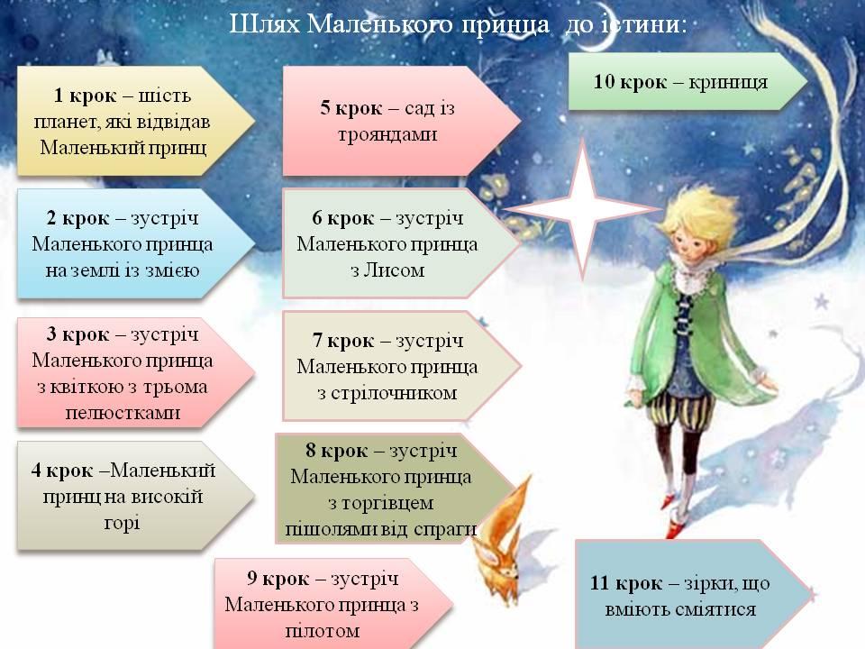 """Антуан де Сент-Екзюпері """"Маленький принц"""" by Natasha - Ourboox.com"""