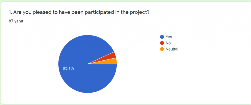 FINAL EVALUATION RESPONSES OF THE STUDENTS by ÜLKÜ TOMBUL - Illustrated by GREEN RIVERS ETWINNING PROJECT - Ourboox.com