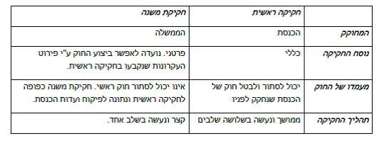 הממשלה-הרשות המבצעת by sharon - Ourboox.com