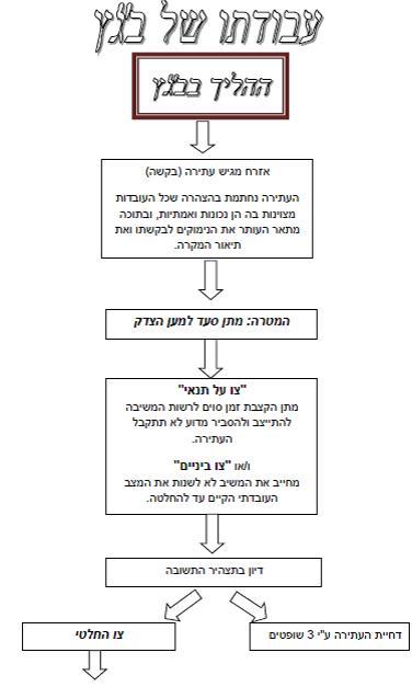 הרשות השופטת-בתי המשפט בישראל by sharon - Ourboox.com