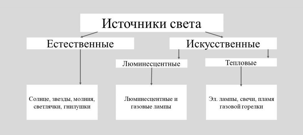 Световые явления by Elizaveta Medvedeva - Ourboox.com