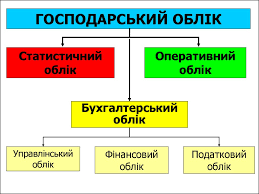 Види господарського обліку by Канівець Наталя Віталіївна - Ourboox.com