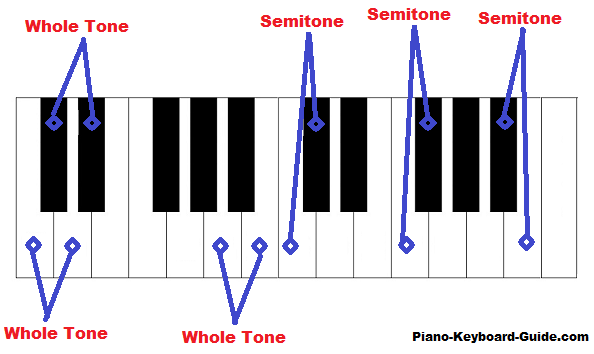 Music Theory With Julie Andrews by Sara Gandelman - Ourboox.com