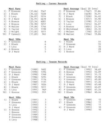 Batting_Records_86-93