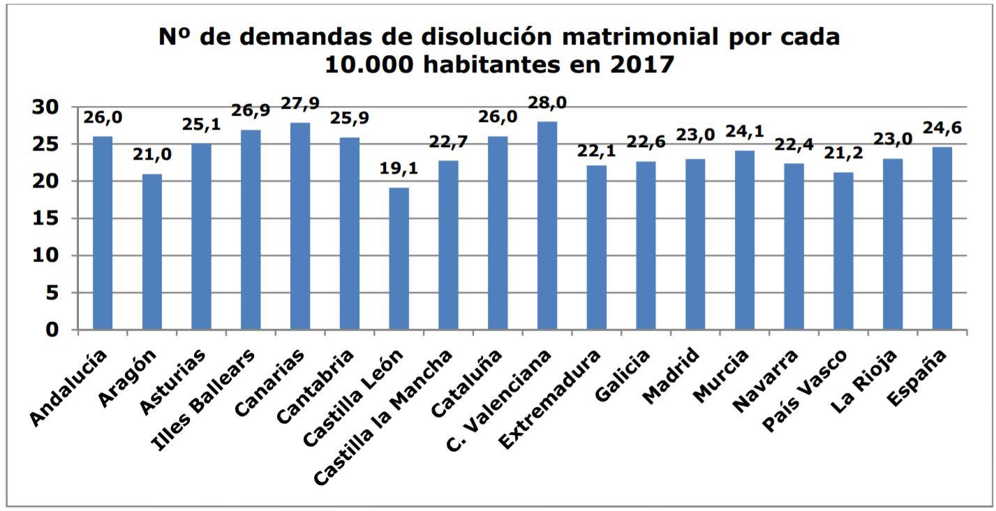 Divorcios-por-provincias