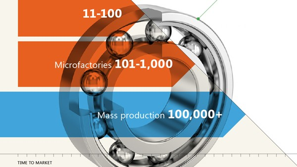 Co-creation and microfactories – infographic