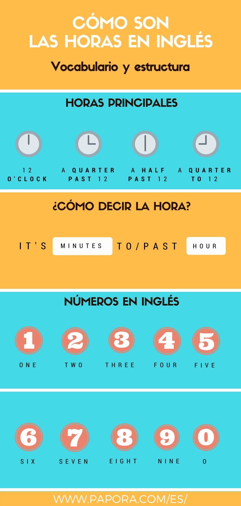 La hora en ingles - ejercicios de la hora en ingles con Papora