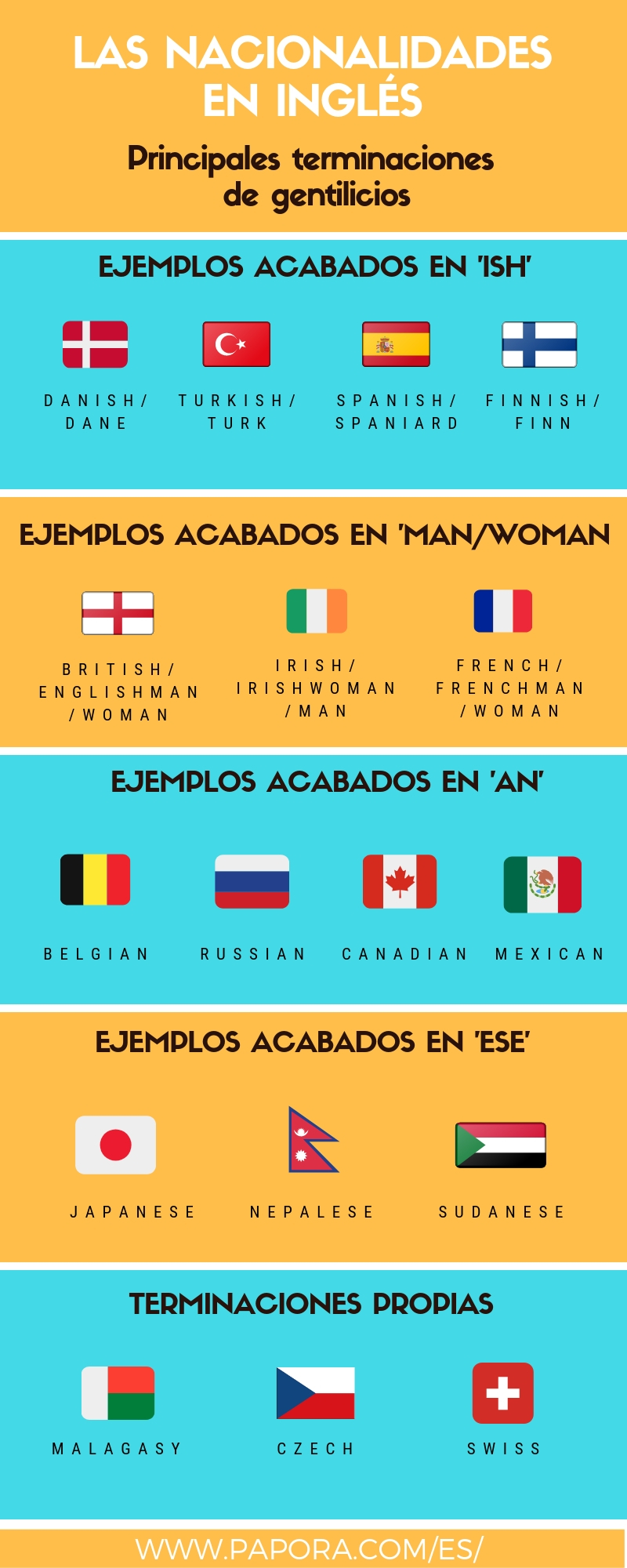 nacionalidades en ingles visual