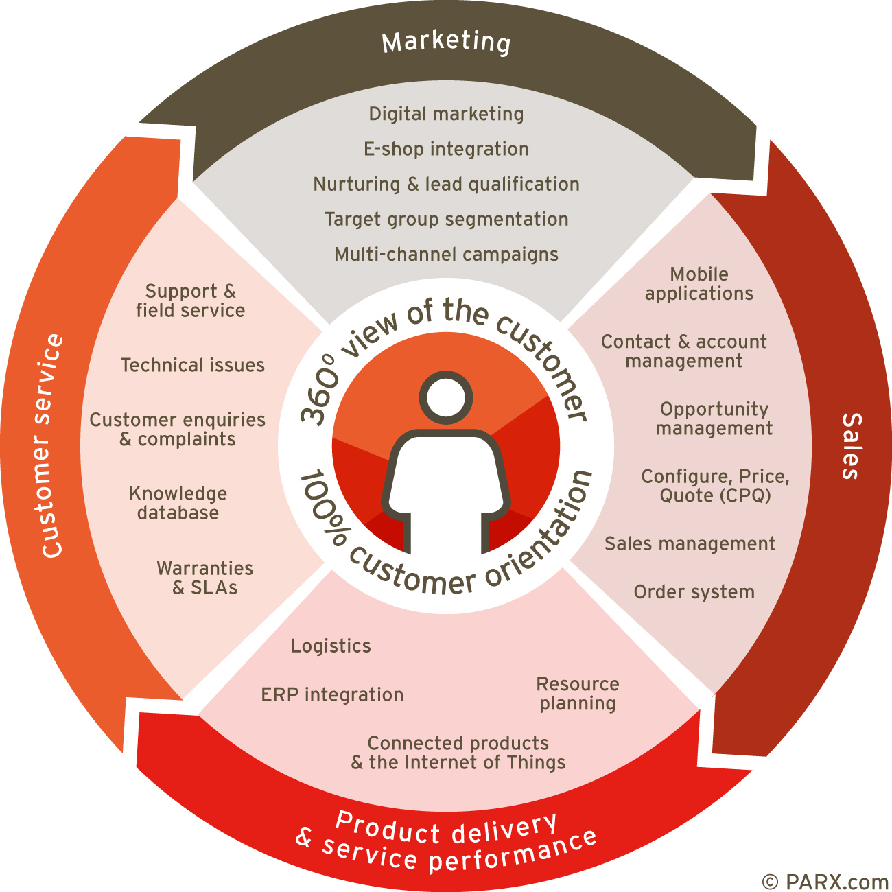 customer life cycle marketing If you find yourself asking what is lifecycle marketing, there is a good chance that you aren't getting the most out of each small business lead learn the basics of customer lifecycle.