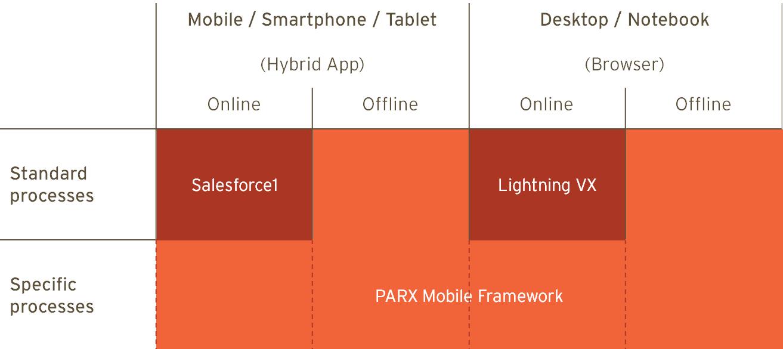 Lösungsansätze für Salesforce auf dem Mobile