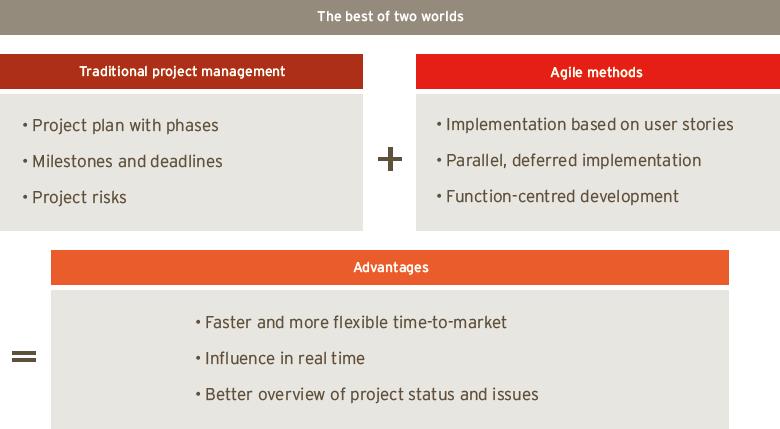 PARX Projektmethode - das Beste aus zwei Welten