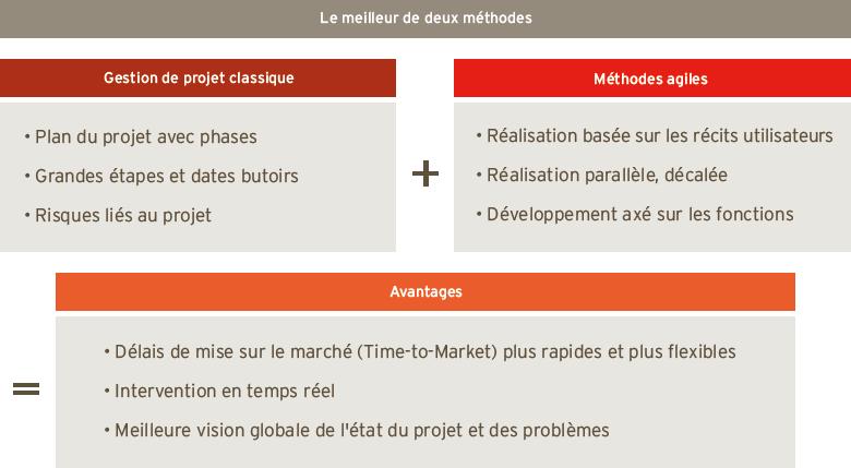Méthode de projet PARX : le meilleur de deux pratiques