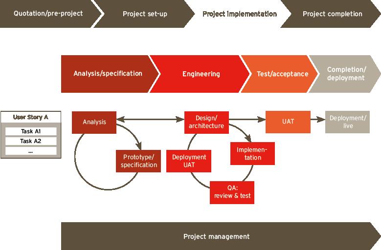 PARX Projektprozess - Entwicklungsphase