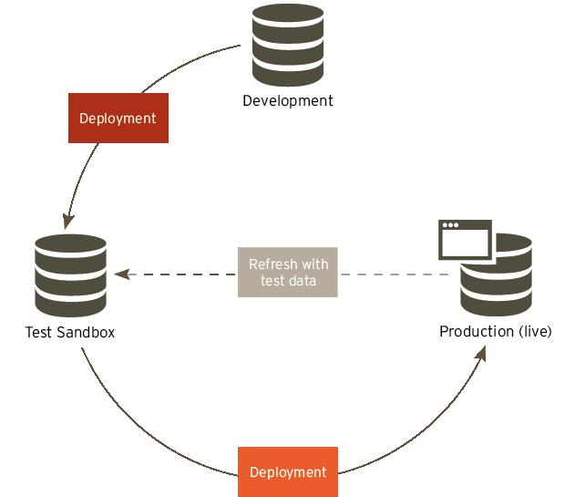 Workflow: Development - Sandbox - Production