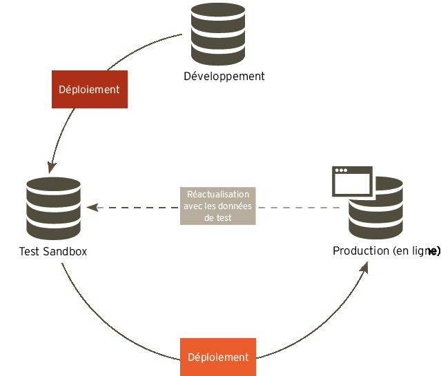 Workflow: Développement - Sandbox - Production
