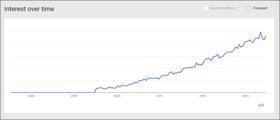 online pdf editor trend