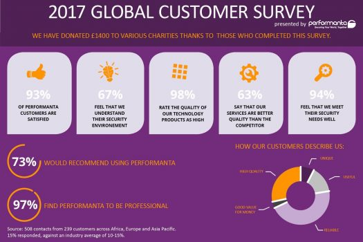 Performanta Customer Survey Web