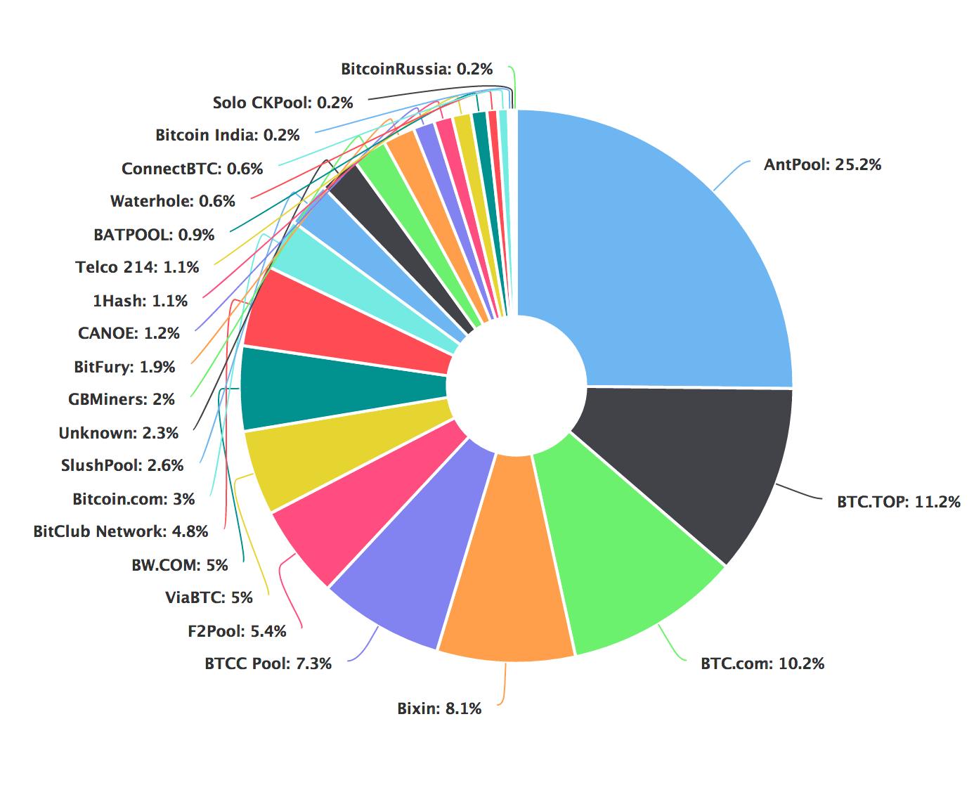 Kaip kasti Bitcoin? Kaip užsidirbti?