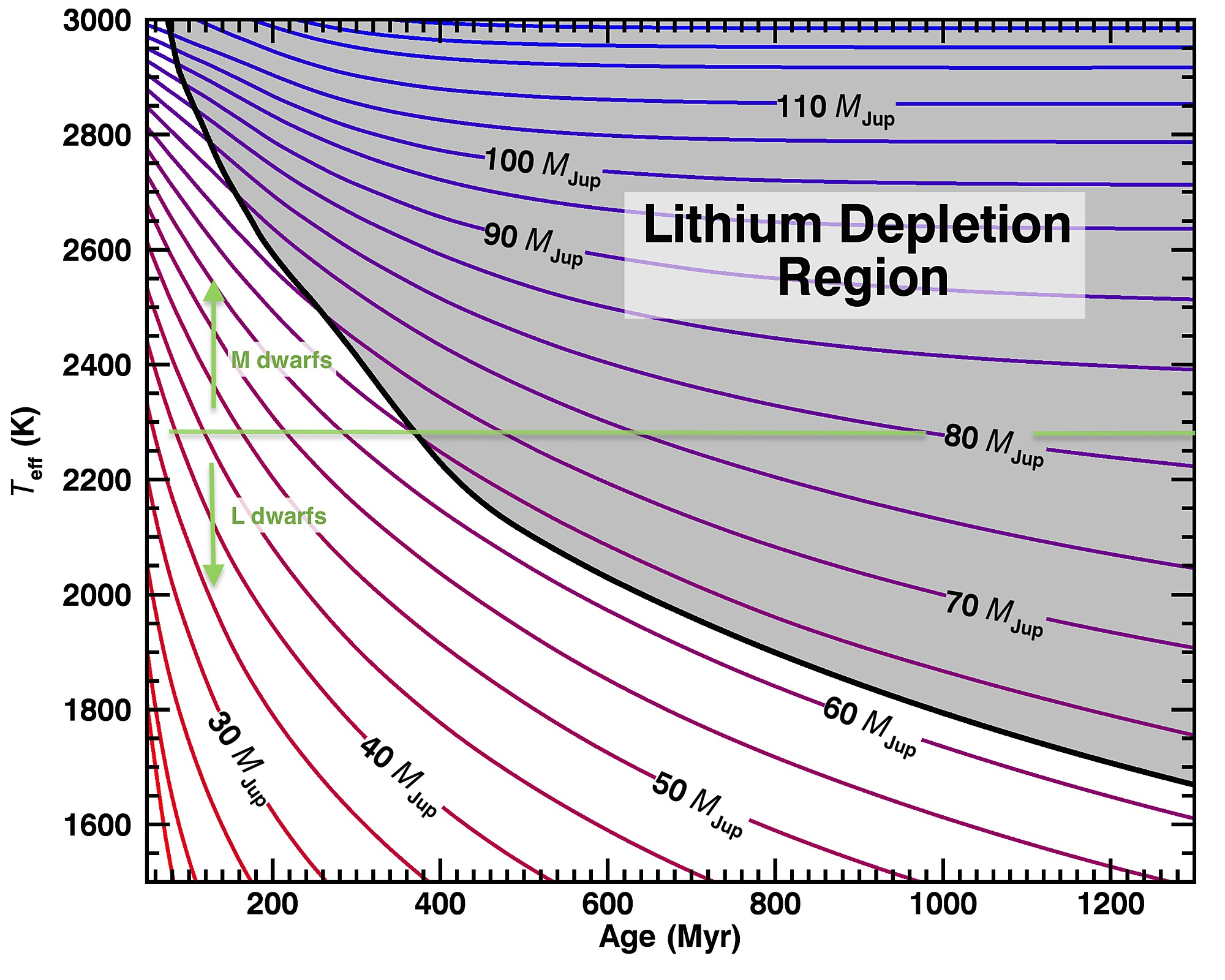 Lithium depletion boundary for low mass stars and brown dwarfs pooptronica Image collections