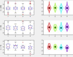 A simple comparison of box plots and violin plots