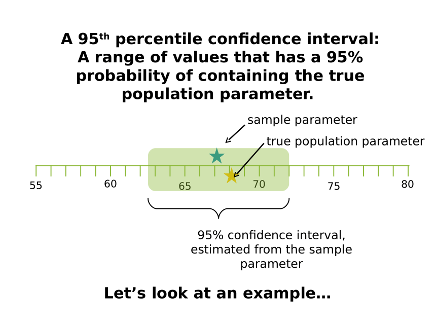 confidence interval examples