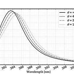 PyGBe on Localized Surface Plasmon Resonance (LSPR)