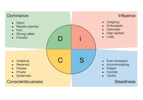 DiSC Method