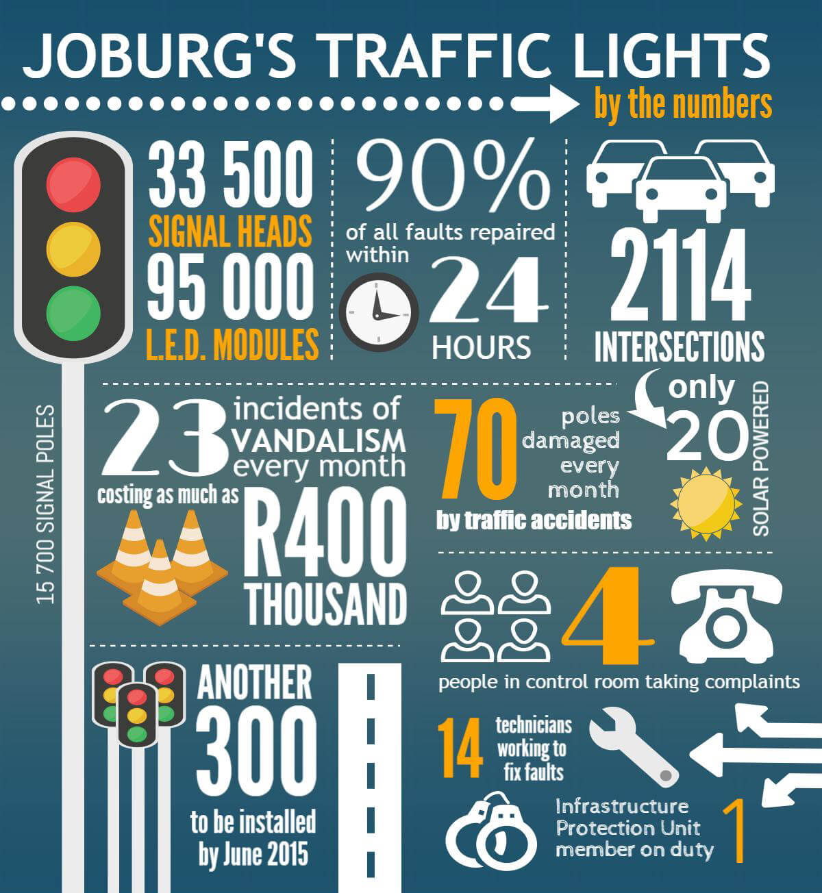 Traffic lights by numbers