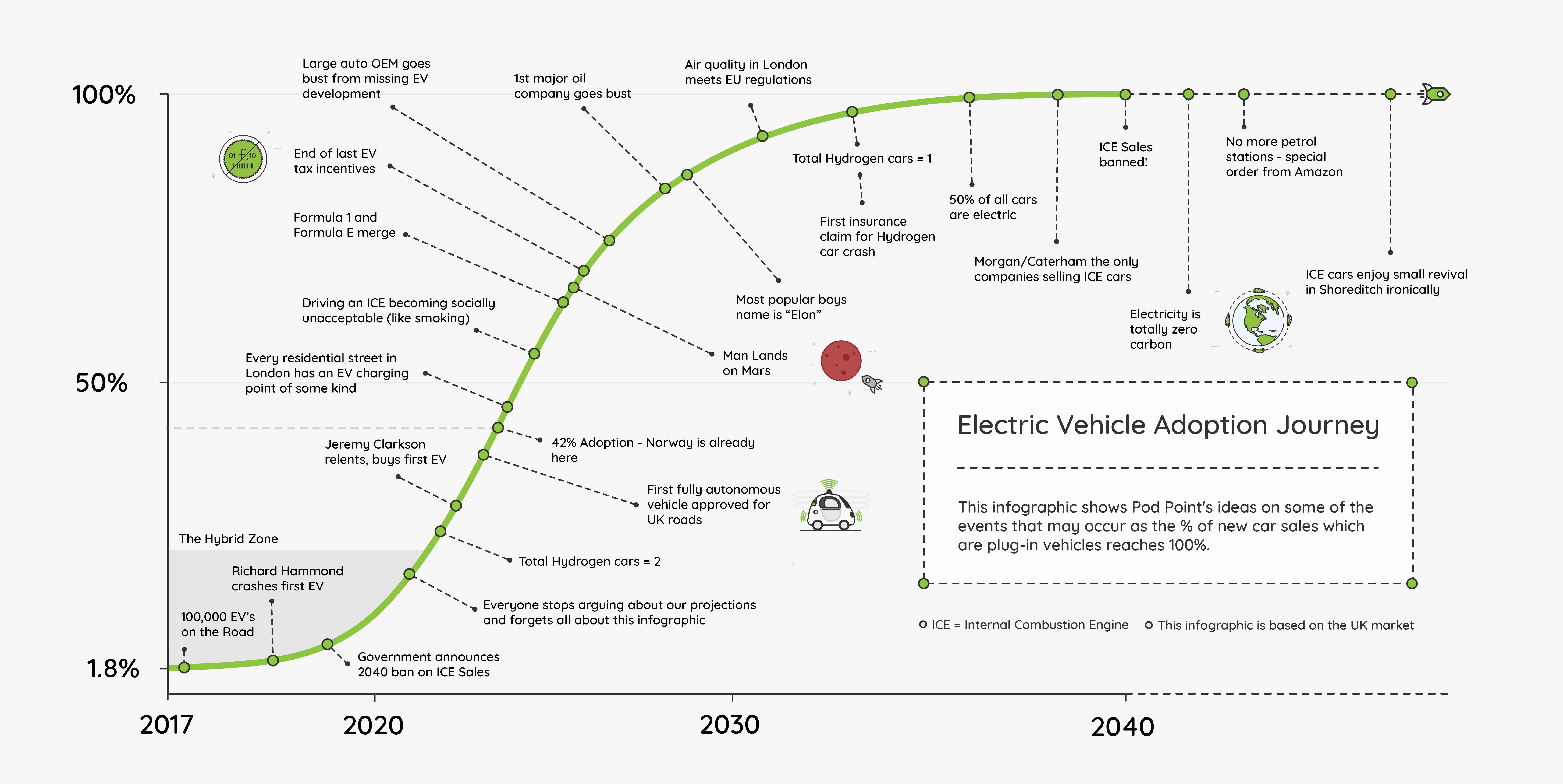 2040 Timeline Infographic