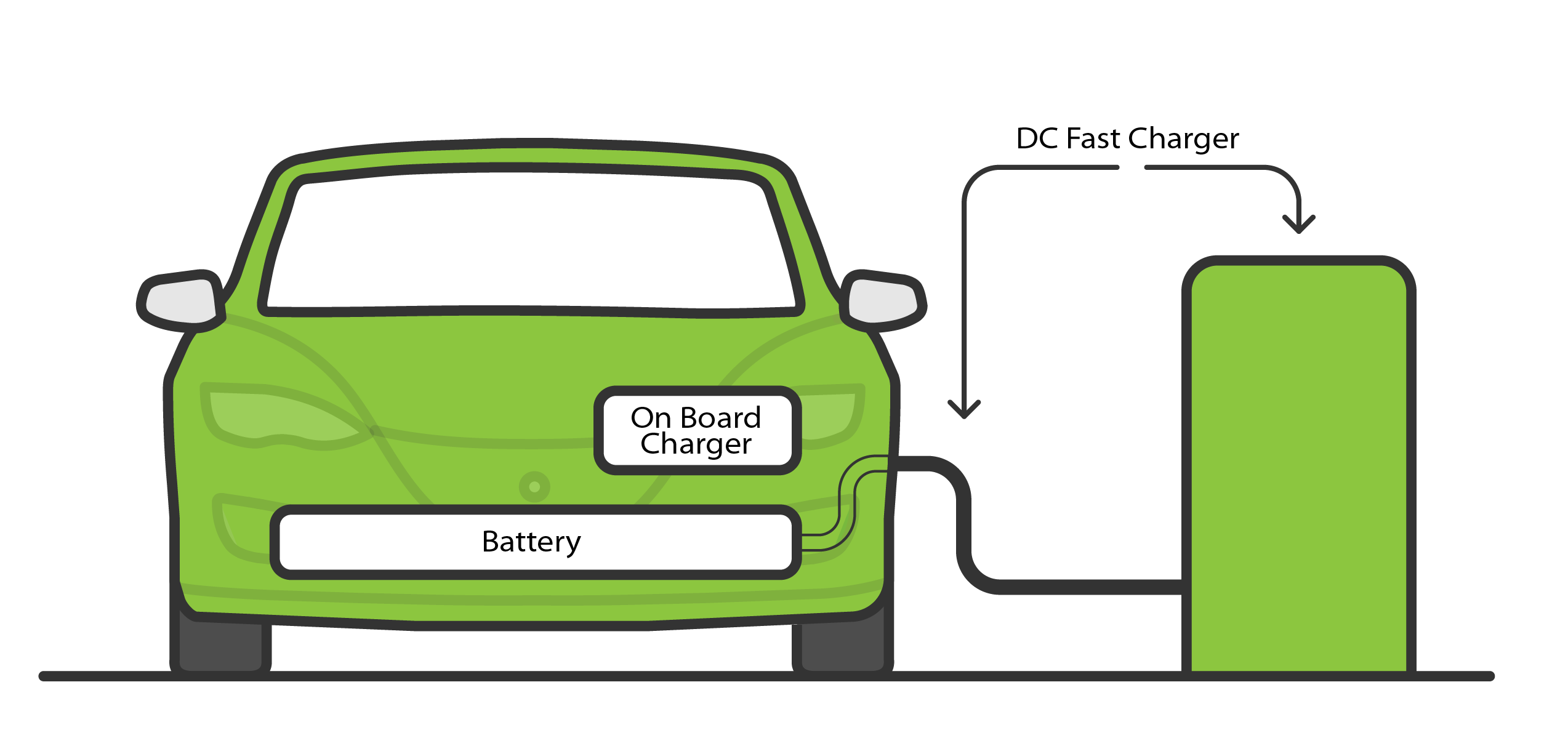 How to charge an electric car | Pod Point