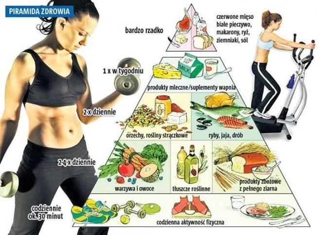BLOG POSbistro - piramida zdrowia