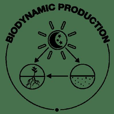 BIODYNAMIC-PRODUCTION