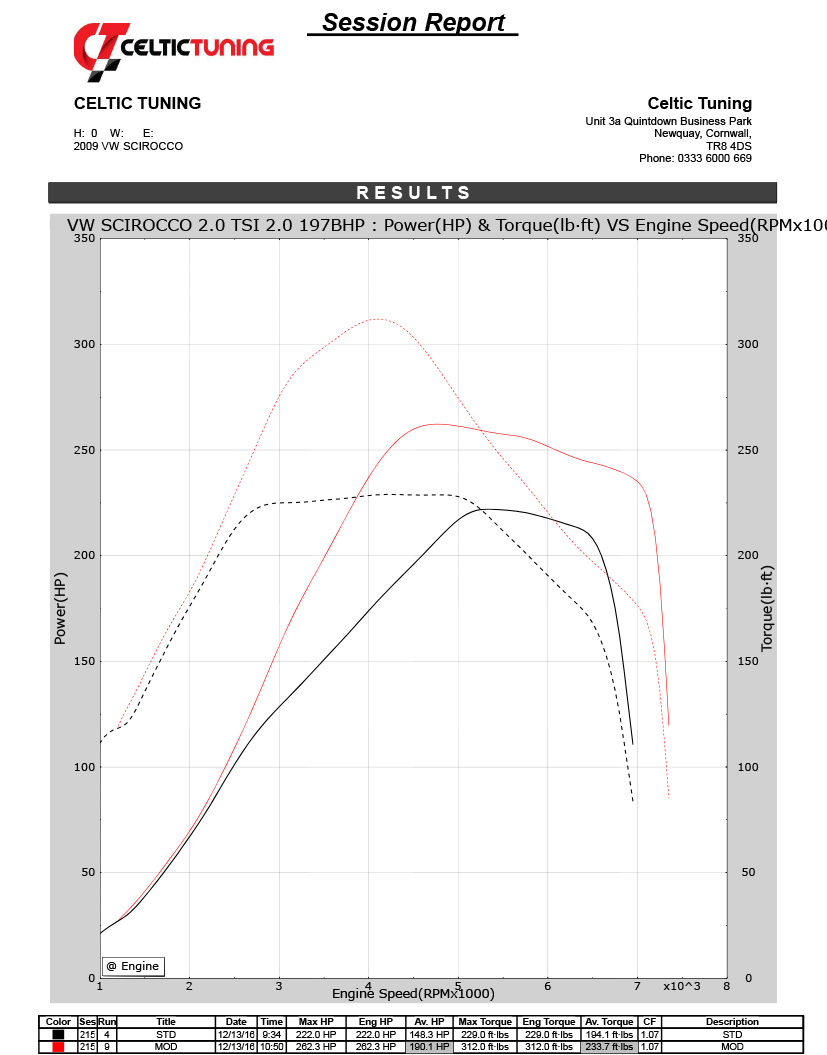 Audi A4 2 0 Engine Diagram 26 Power With Stage 1 Ecu Remap On 20 Tfsi 208 Bhp 2008 2014 View Chart