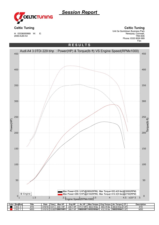 29% torque with Stage 1 ECU Remap on Audi A6 3 0 TDI 229 bhp (2004-2011)