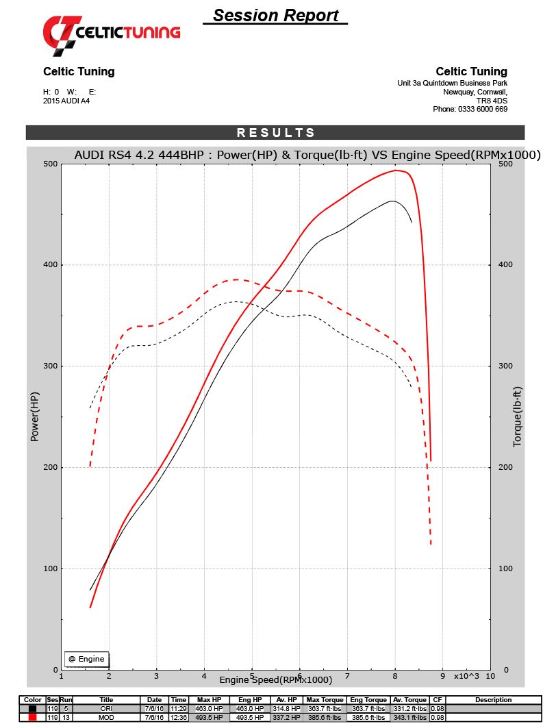 7% torque with Stage 1 ECU Remap on Audi RS5 4 2 V8 FSI 443