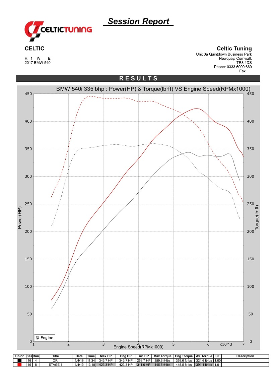 35% torque with Stage 1 ECU Remap on BMW 5 Series 540i 335 bhp (2017