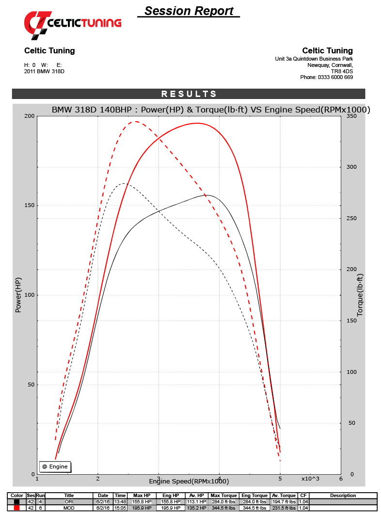 28 Power With Stage 1 Ecu Remap On Bmw X3 Sdrive18d 143 Bhp 2011 2013 Engine Diagram View Chart
