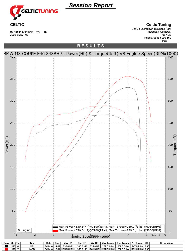 8 Torque With Stage 1 Ecu Remap On Bmw Z3 M 3 2 24v 252