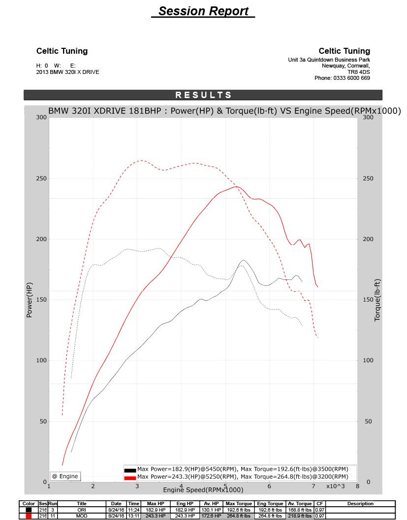 34 Power With Stage 2 Ecu Remap On Bmw Z4 20i 181 Bhp 2011 Now