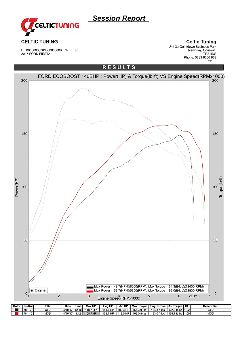 25 Torque With Stage 1 Ecu Remap On Ford Fiesta 10 Ecoboost 103 Kw 2013 Engine Diagram View Chart