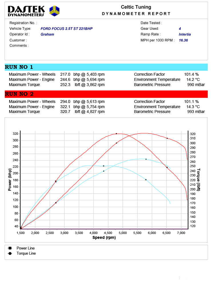 46% power with Stage 2 ECU Remap on Ford Focus 2 5 ST 165 KW