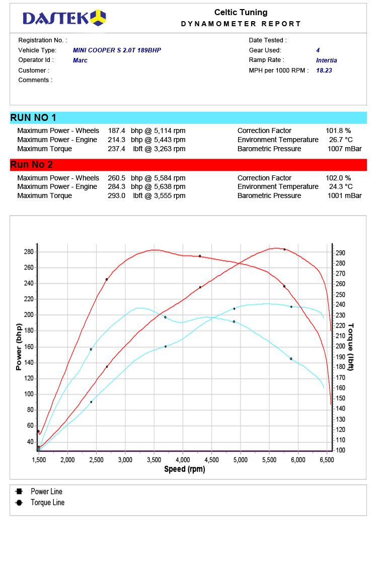 51 Power With Stage 2 Ecu Remap On Mini Cooper S 20 Cooper S 141
