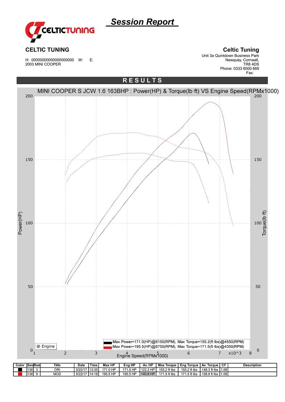 20 Power With Stage 1 Ecu Remap On Mini Cooper S 16 163 Bhp 2002