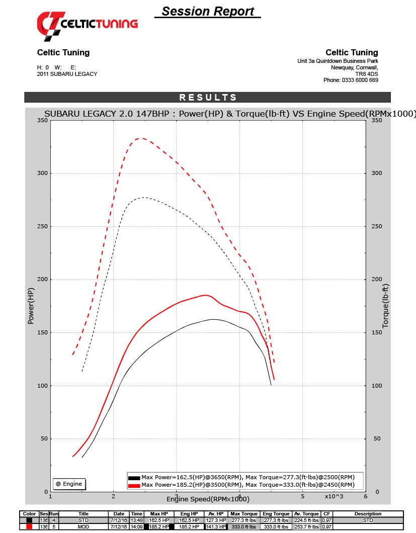30 Torque With Stage 1 Ecu Remap On Subaru Impreza 2 0d